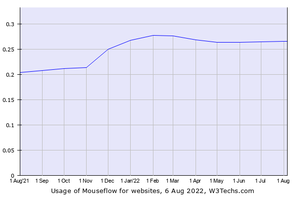 Historical trends in the usage of Mouseflow