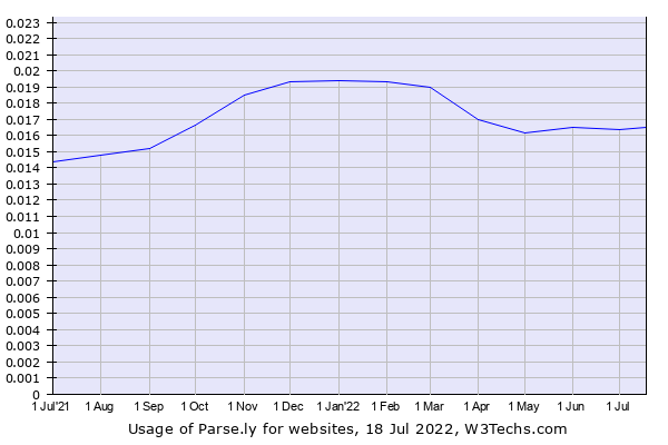 Historical trends in the usage of Parse.ly