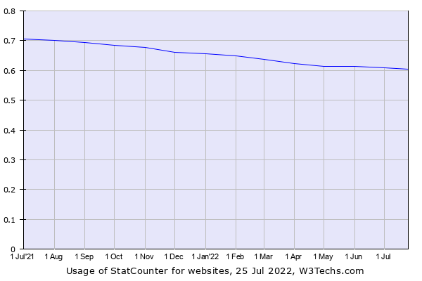 Historical trends in the usage of StatCounter