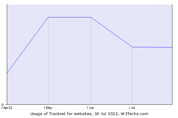 Historical trends in the usage of Trackset