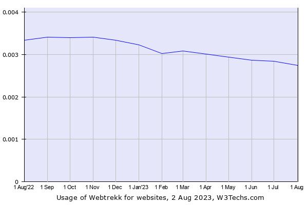 Historical trends in the usage of Webtrekk