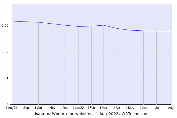 Historical trends in the usage of Woopra