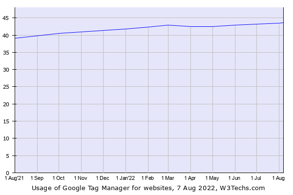 Historical trends in the usage of Google Tag Manager