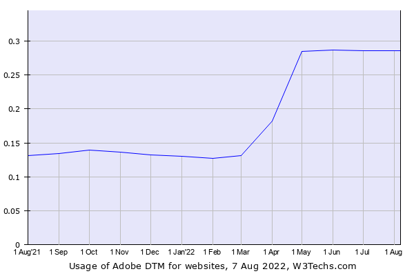Historical trends in the usage of Adobe DTM