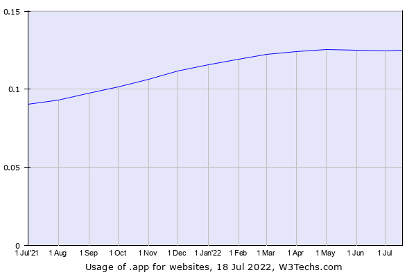 Historical trends in the usage of .app