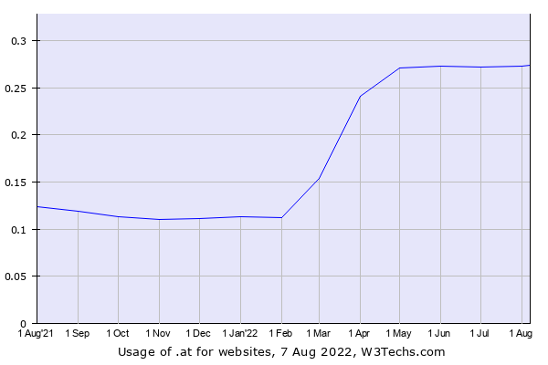 Historical trends in the usage of .at