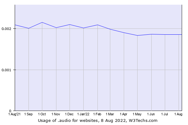 Historical trends in the usage of .audio