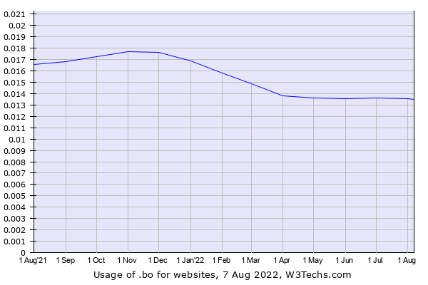Historical trends in the usage of .bo