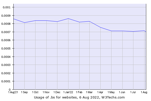 Historical trends in the usage of .bs