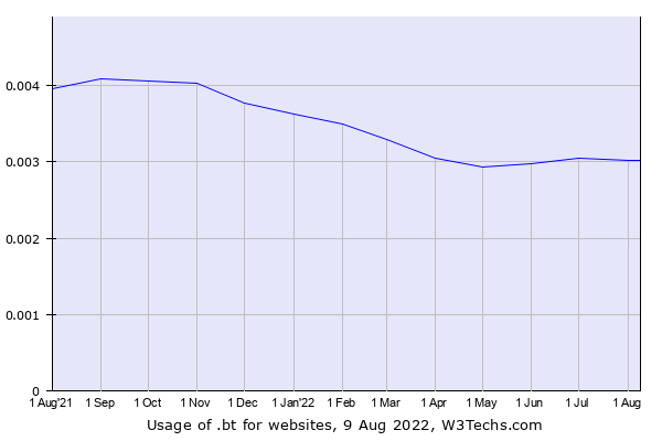 Historical trends in the usage of .bt