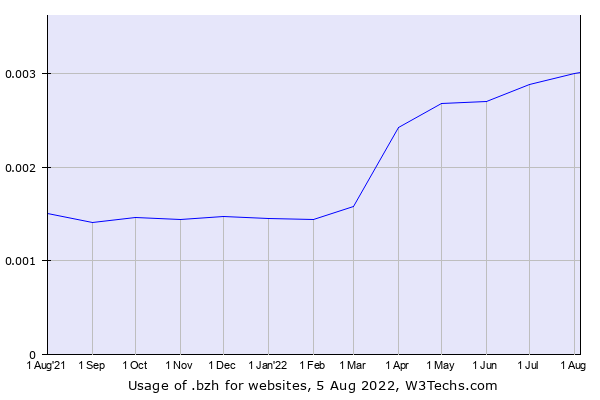 Historical trends in the usage of .bzh
