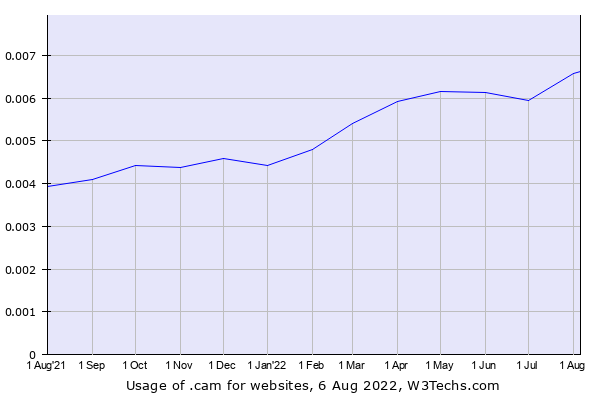 Historical trends in the usage of .cam