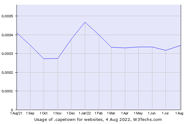 Historical trends in the usage of .capetown