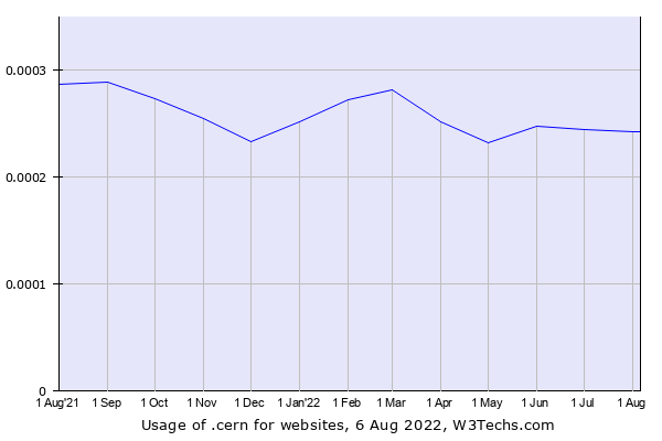 Historical trends in the usage of .cern