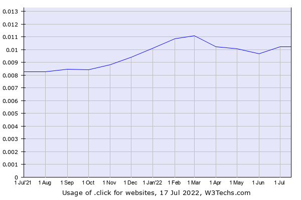 Historical trends in the usage of .click