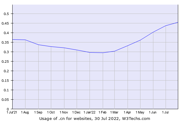 Historical trends in the usage of .cn