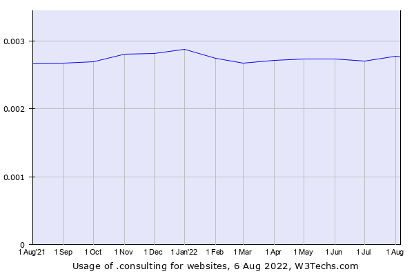 Historical trends in the usage of .consulting
