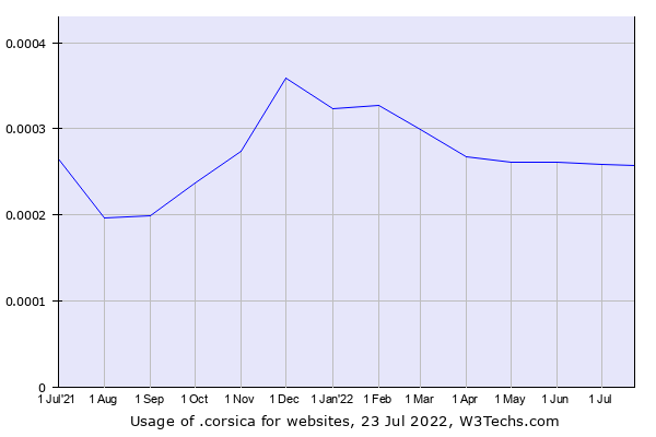 Historical trends in the usage of .corsica
