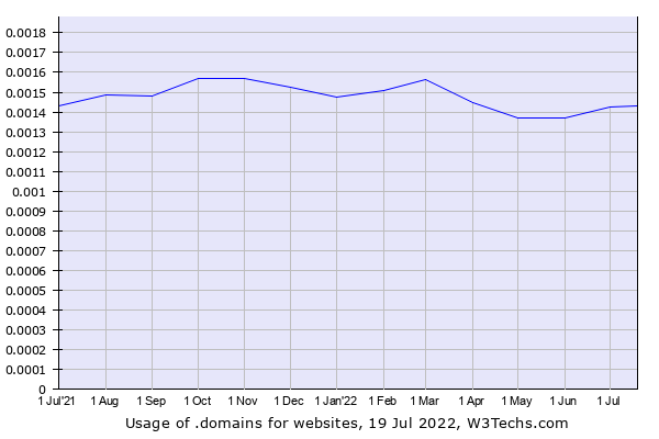 Historical trends in the usage of .domains