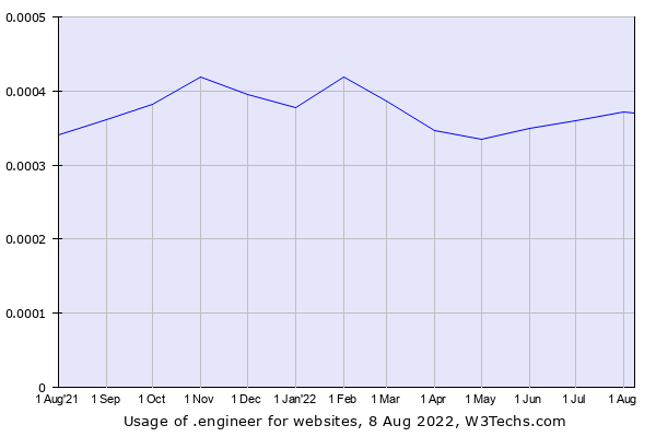 Historical trends in the usage of .engineer
