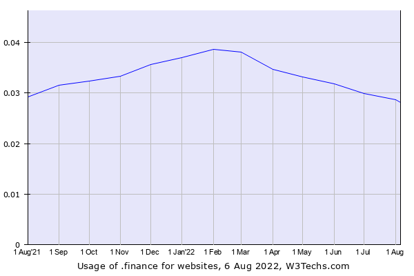 Historical trends in the usage of .finance