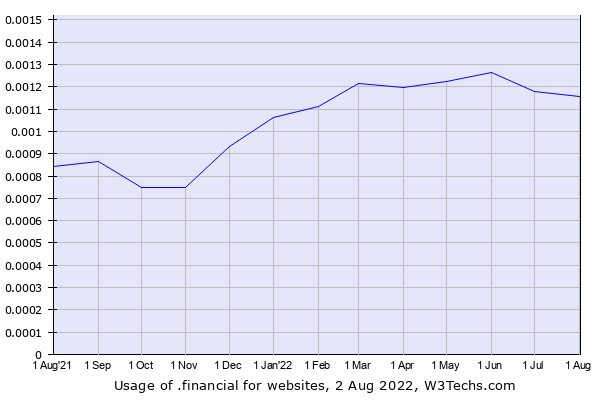 Historical trends in the usage of .financial