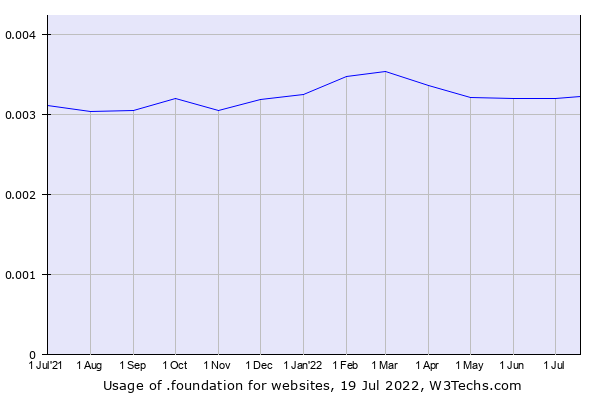 Historical trends in the usage of .foundation