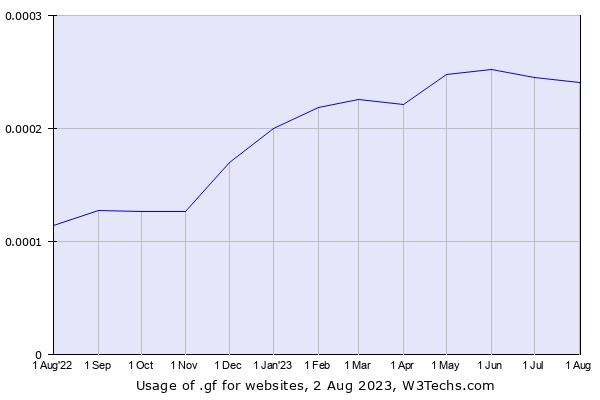 Usage Statistics and Market Sh...