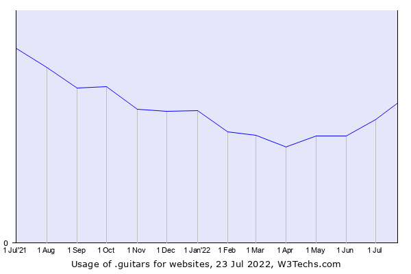 Historical trends in the usage of .guitars