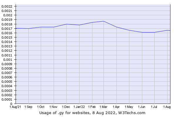 Historical trends in the usage of .gy