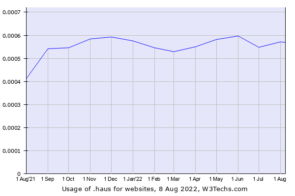Historical trends in the usage of .haus