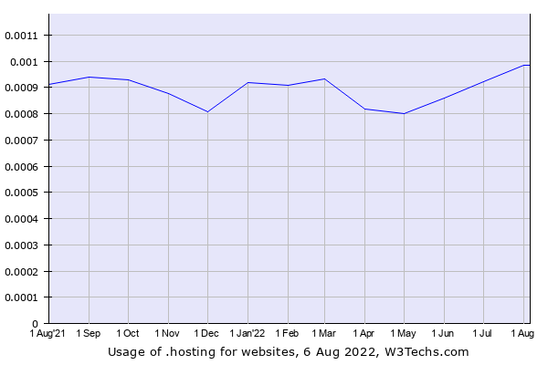 Historical trends in the usage of .hosting