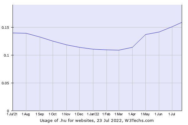 Historical trends in the usage of .hu