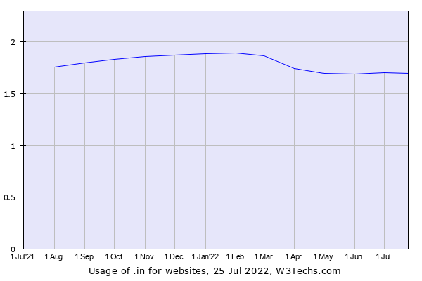 Historical trends in the usage of .in
