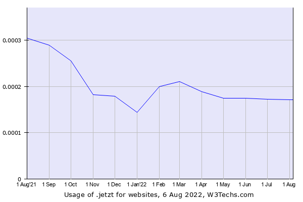 Historical trends in the usage of .jetzt