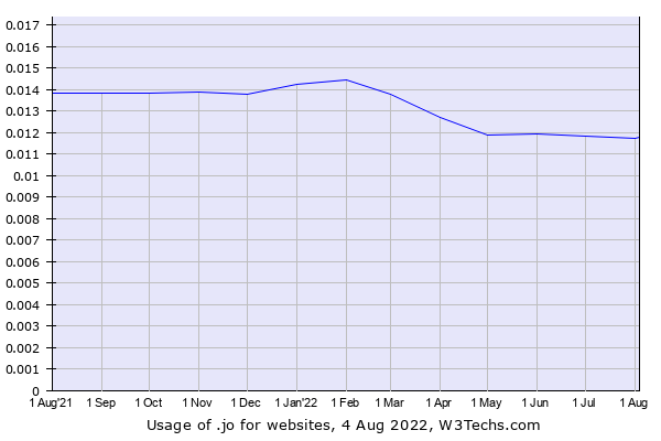 Historical trends in the usage of .jo