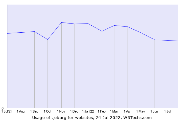 Historical trends in the usage of .joburg