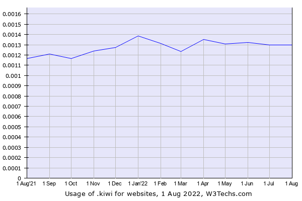 Historical trends in the usage of .kiwi