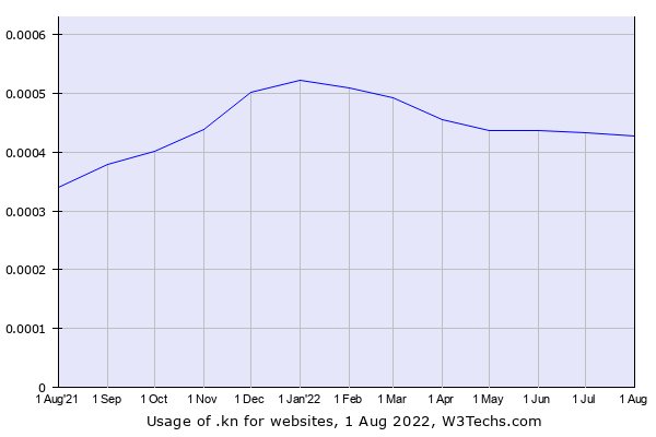 Historical trends in the usage of .kn