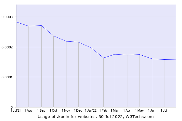 Historical trends in the usage of .koeln