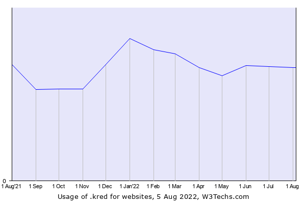 Historical trends in the usage of .kred