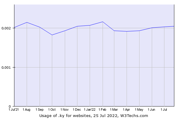 Historical trends in the usage of .ky
