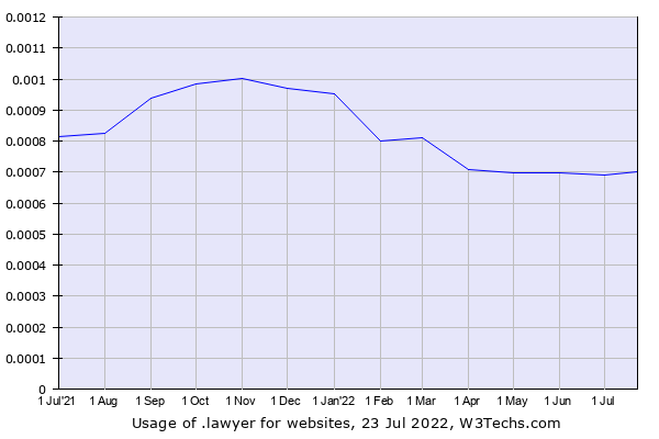 Historical trends in the usage of .lawyer