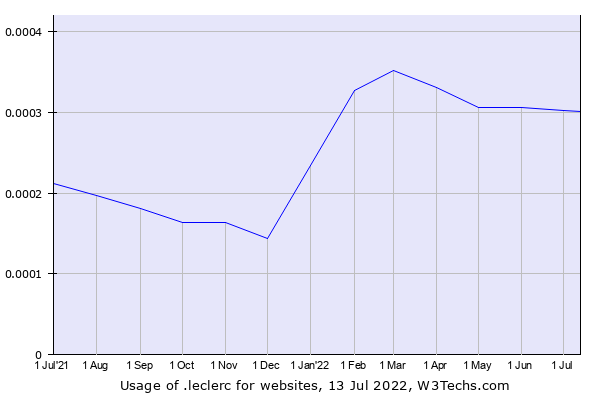 Historical trends in the usage of .leclerc