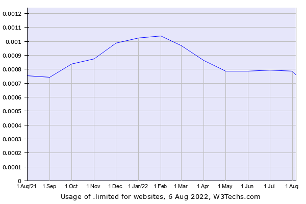 Historical trends in the usage of .limited