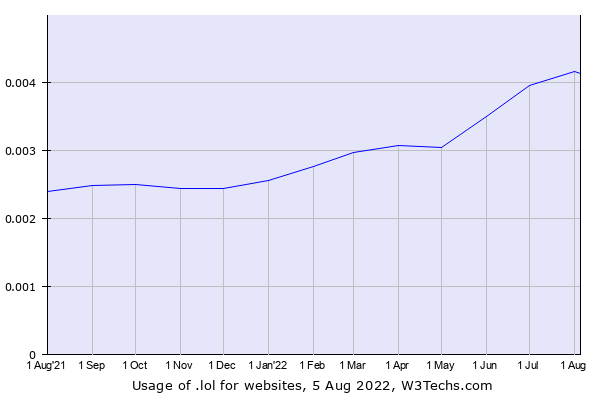 Historical trends in the usage of .lol