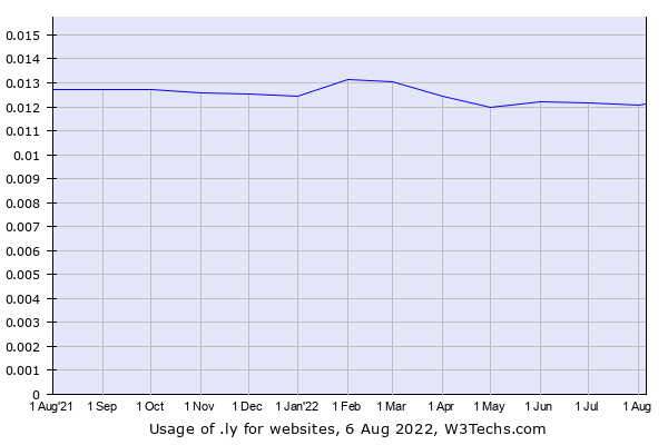 Historical trends in the usage of .ly