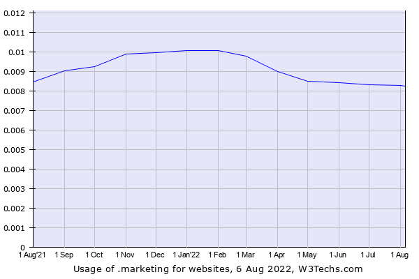 Historical trends in the usage of .marketing