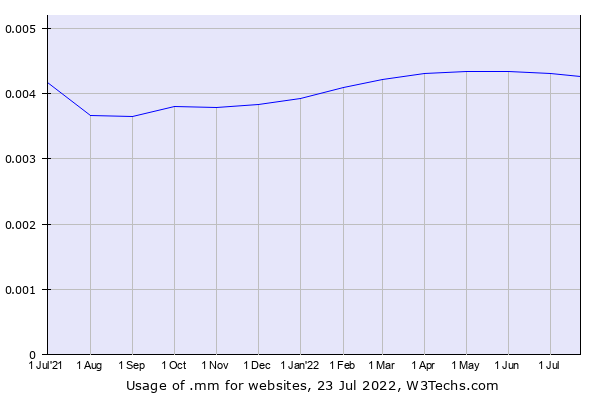 Historical trends in the usage of .mm