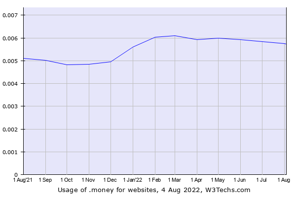 Historical trends in the usage of .money